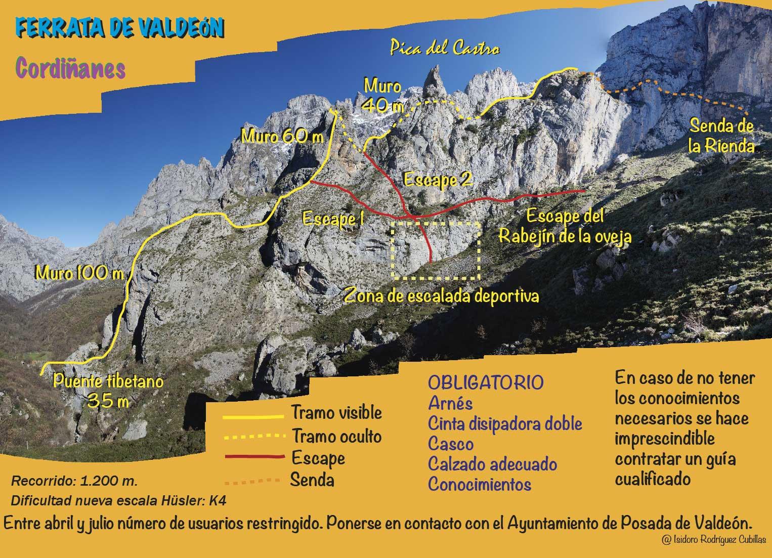 Croquis Vía Ferrata de Valdeón